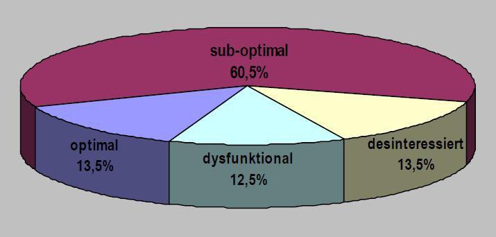 Diagramm Hausaufgabenhilfe