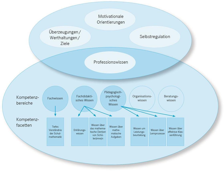 Modell professioneller Handlungskompetenz 2