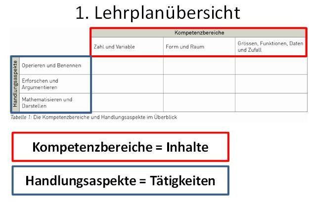 Kompetenzbereiche Handlungsaspekte Matrix