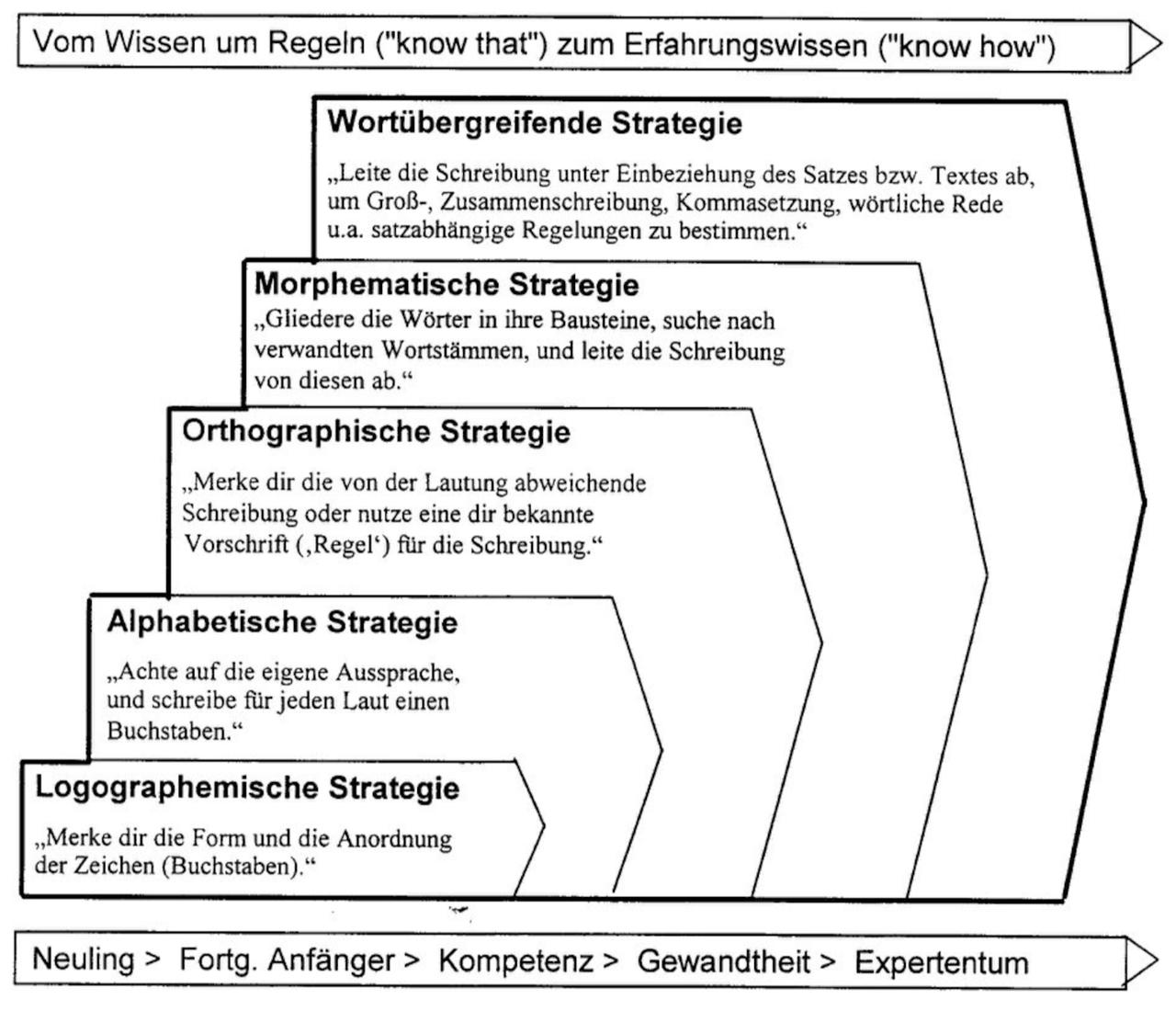 Rechtschreibdidaktik PH Zug
