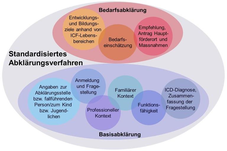 Das standardisierte Abklärungsverfahren (SAV)