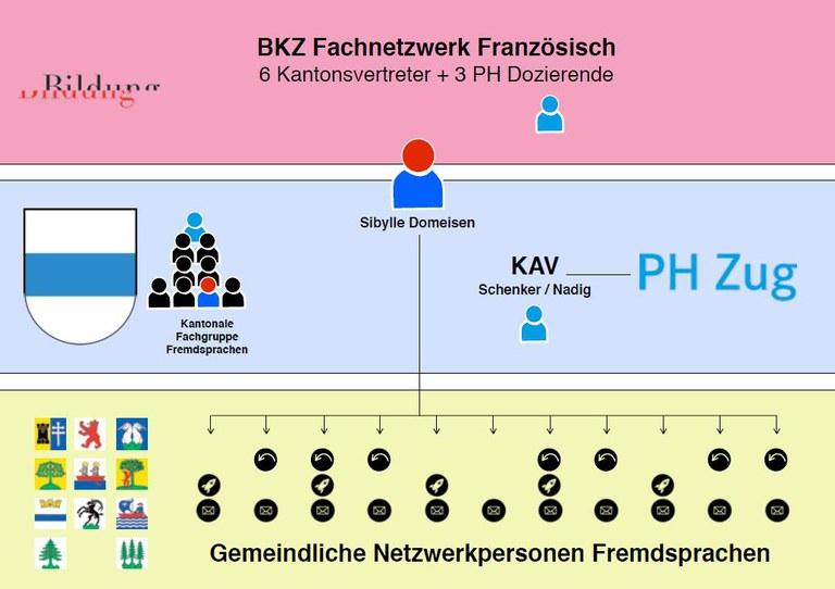 Netzwerk Fremdsprachen