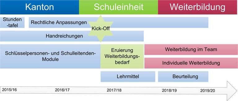 Lehrplan 21 Übersicht Einführung Kanton Zug