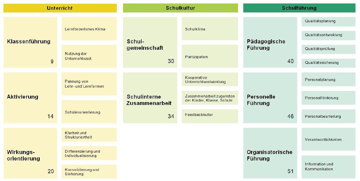 Abbildung 1: Qualitätsbereiche des Referenzrahmens Schulqualität mit Dimensionen und Merkmalen