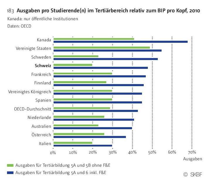 Grafik Ausgaben pro Studierende im Tertiärbereich