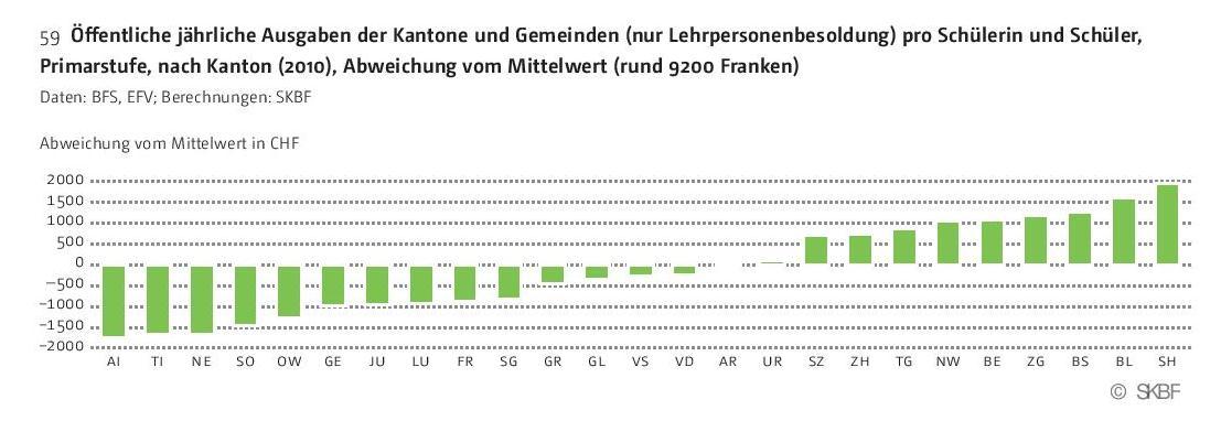 Grafik Öffentliche jährliche Ausgaben des Kantons