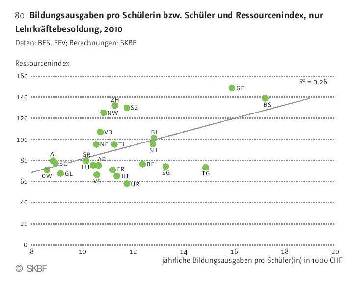 Grafik Bildungsausgaben und Ressourcenindex
