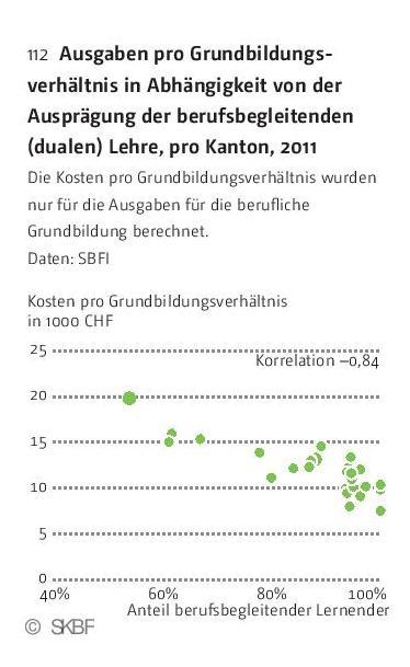 Grafik Ausgaben pro Grundbildungsverhältnis in Abhängigkeit von der Ausprägung