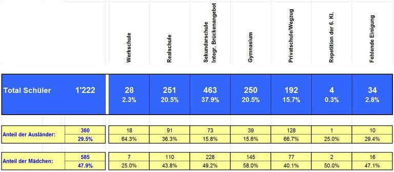 Übertritte 2015 — Zahlen, Erkenntnisse, Konsequenzen