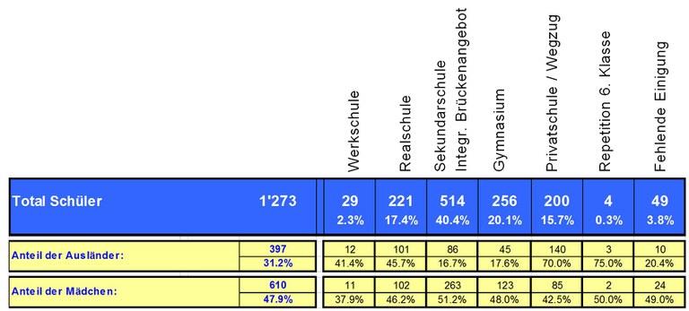 Übertrittsverfahren I 15/16 — Schülerzahlen