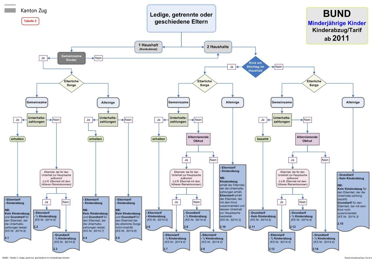 Tabellenübersicht: Kinderabzug und anwendbarer Tarif Direkte Bundessteuer (ab Steuerperiode 2011)