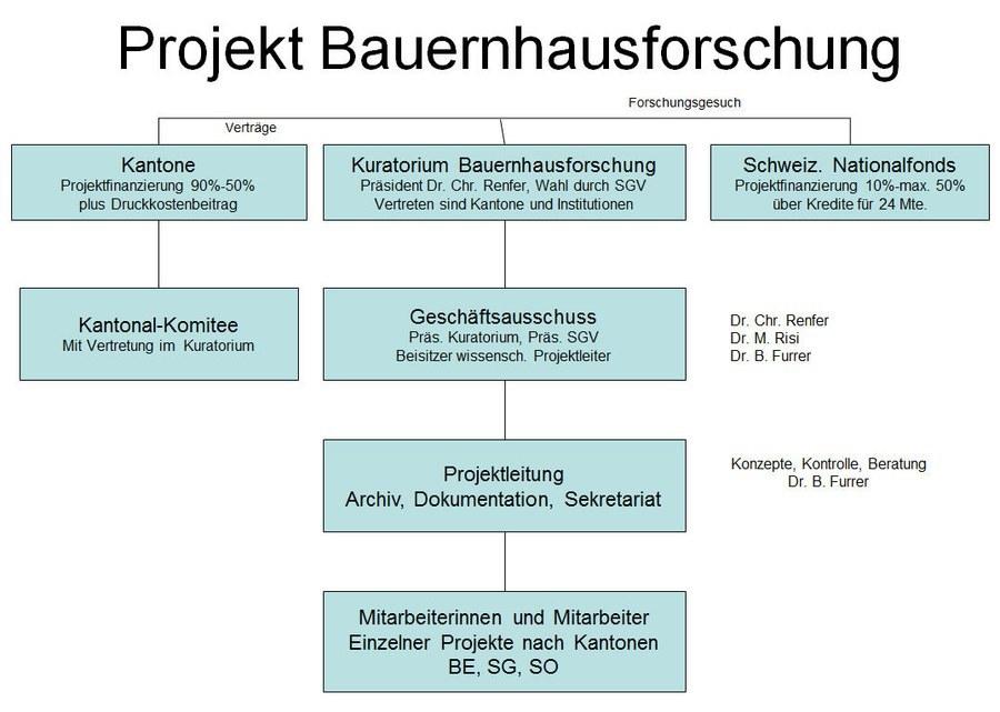 organigramm bauernhausforschung